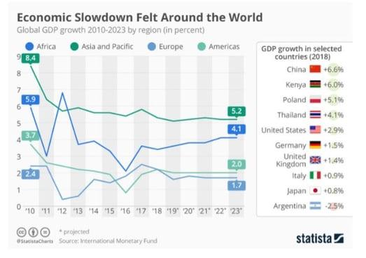 Economic slowdown around the world