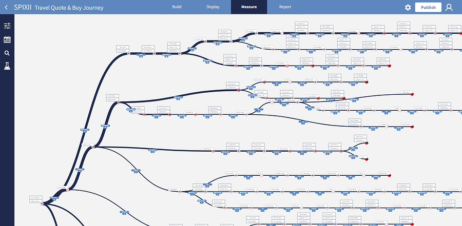spixii conversational process automation platform measure module